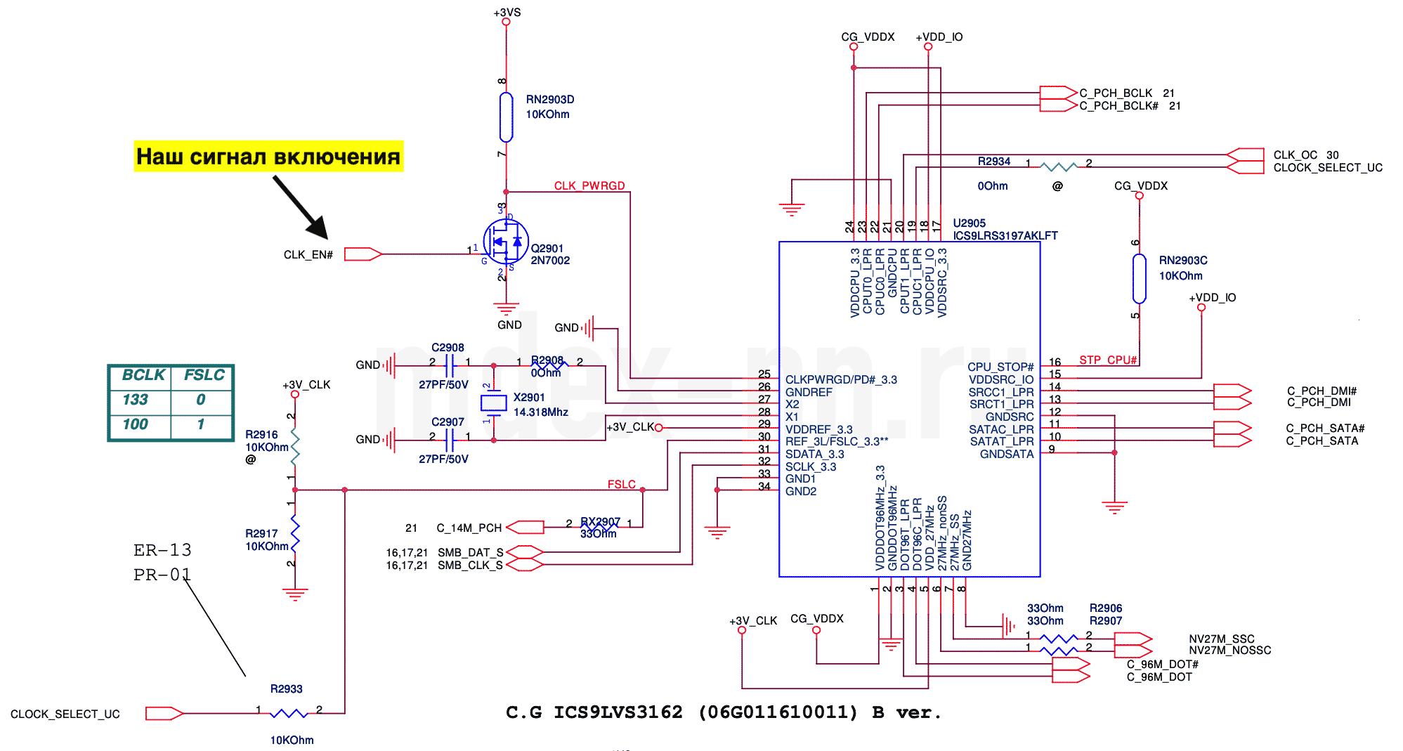 Разрешающий сигнал CLK_EN# на включение генератора тактовых частот
