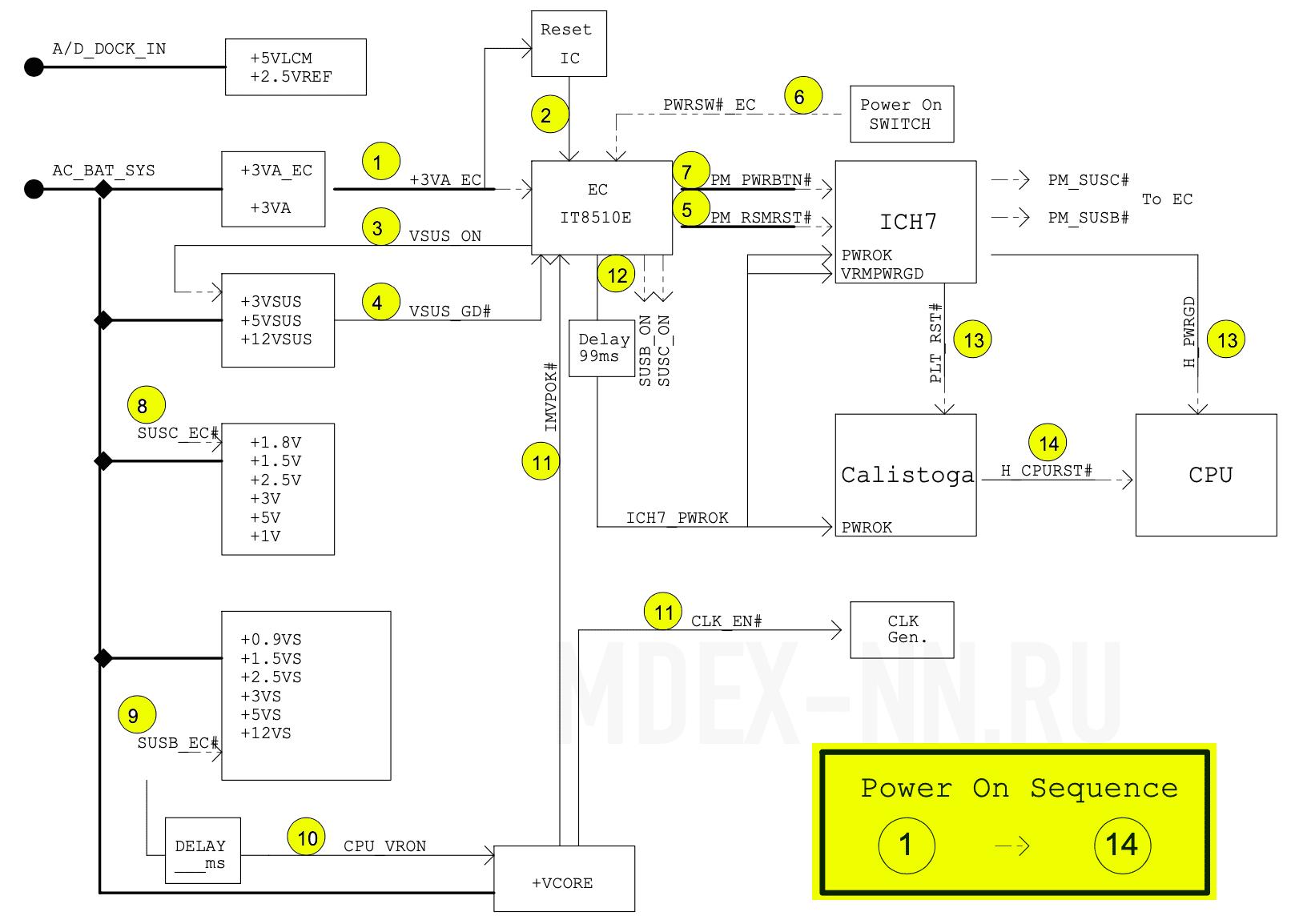 Схема POWER On Sequence ноутбука ASUS A6F