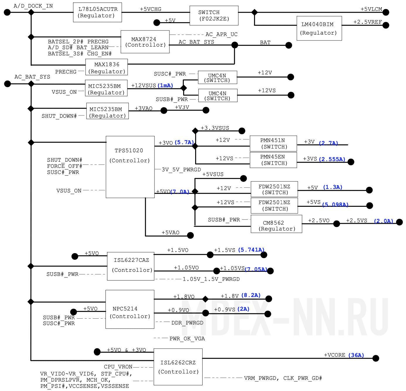 Детальная схема распределения напряжений POWER On Sequence ноутбука ASUS A6F