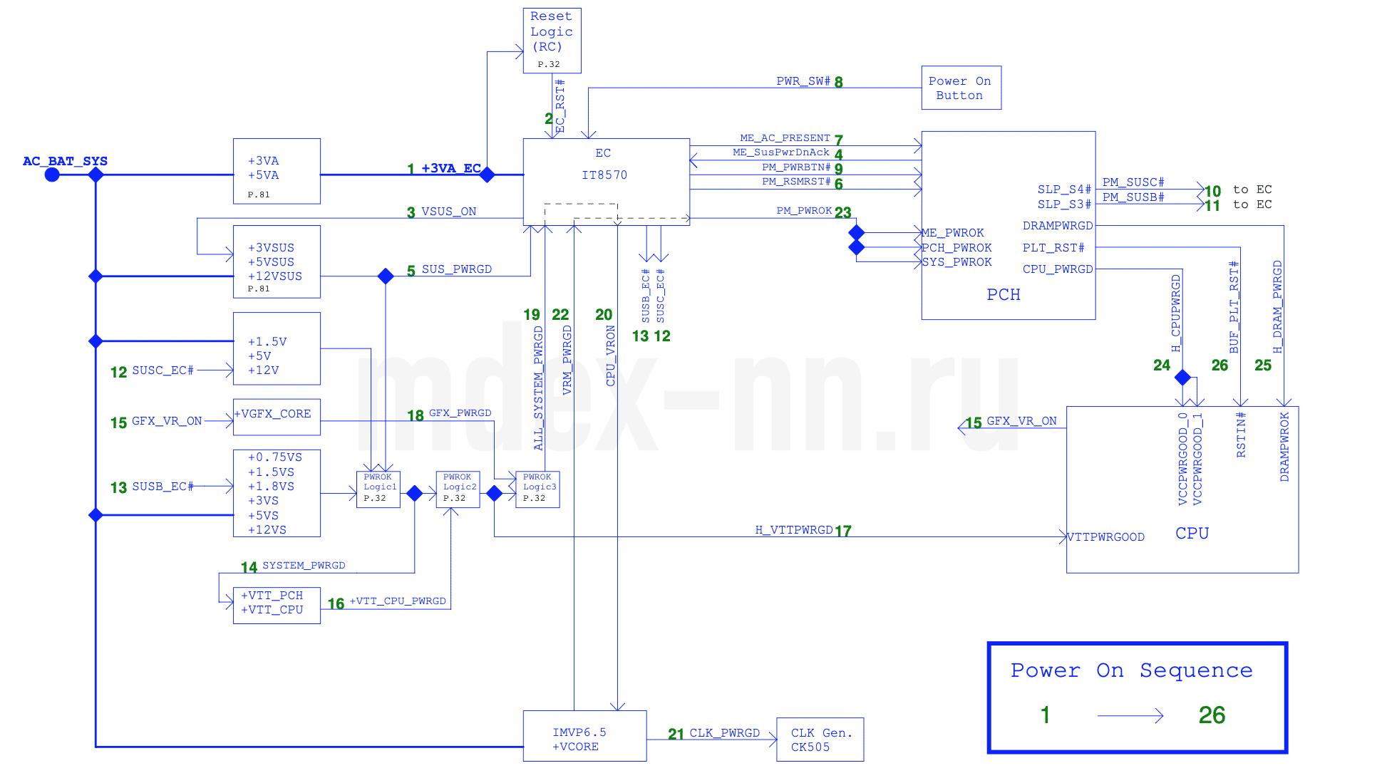 Блок-схема «Power on sequence» (последовательность питания) asus k42jv