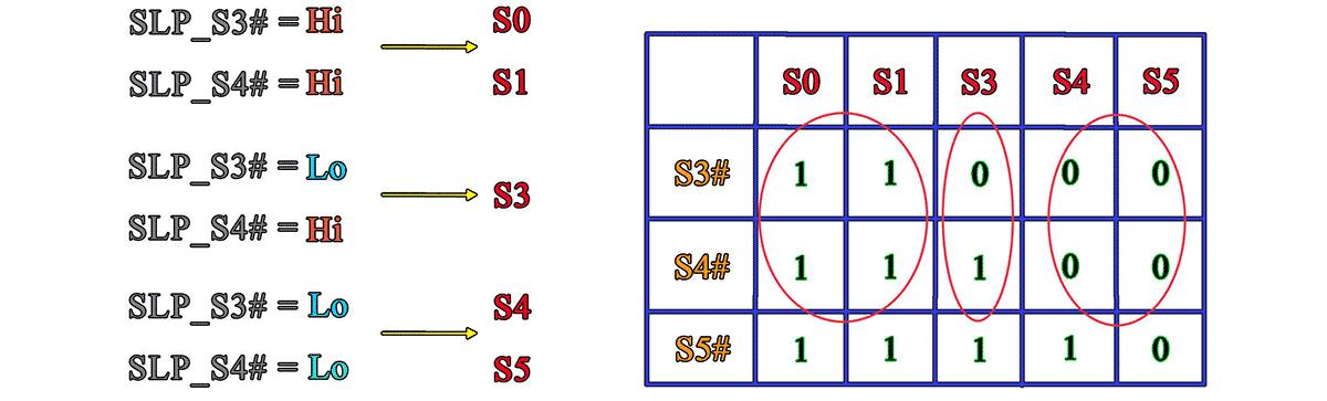 состояние сигналов SLP