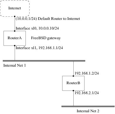 статическая маршрутизация FreeBSD
